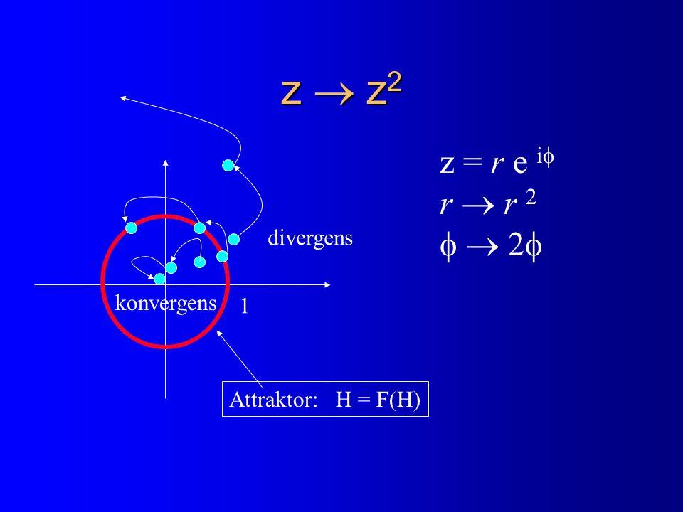 z  z 2 1 z = r e i  r  r 2   2  divergens konvergens Attraktor: H = F(H)