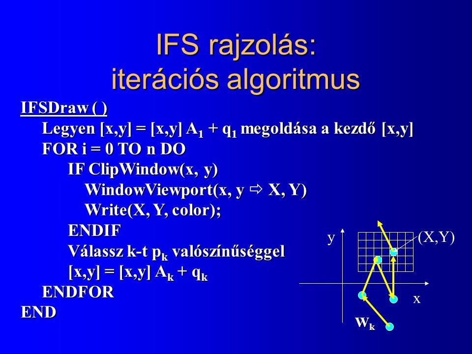 IFS rajzolás: iterációs algoritmus IFSDraw ( ) Legyen [x,y] = [x,y] A 1 + q 1 megoldása a kezdő [x,y] FOR i = 0 TO n DO IF ClipWindow(x, y) WindowViewport(x, y X, Y) Write(X, Y, color); ENDIF Válassz k-t p k valószínűséggel [x,y] = [x,y] A k + q k ENDFOR END IFSDraw ( ) Legyen [x,y] = [x,y] A 1 + q 1 megoldása a kezdő [x,y] FOR i = 0 TO n DO IF ClipWindow(x, y) WindowViewport(x, y  X, Y) Write(X, Y, color); ENDIF Válassz k-t p k valószínűséggel [x,y] = [x,y] A k + q k ENDFOR END x y(X,Y) WkWkWkWk