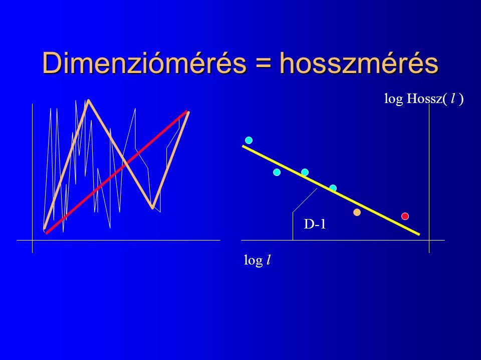 Dimenziómérés = hosszmérés log l log Hossz( l ) D-1