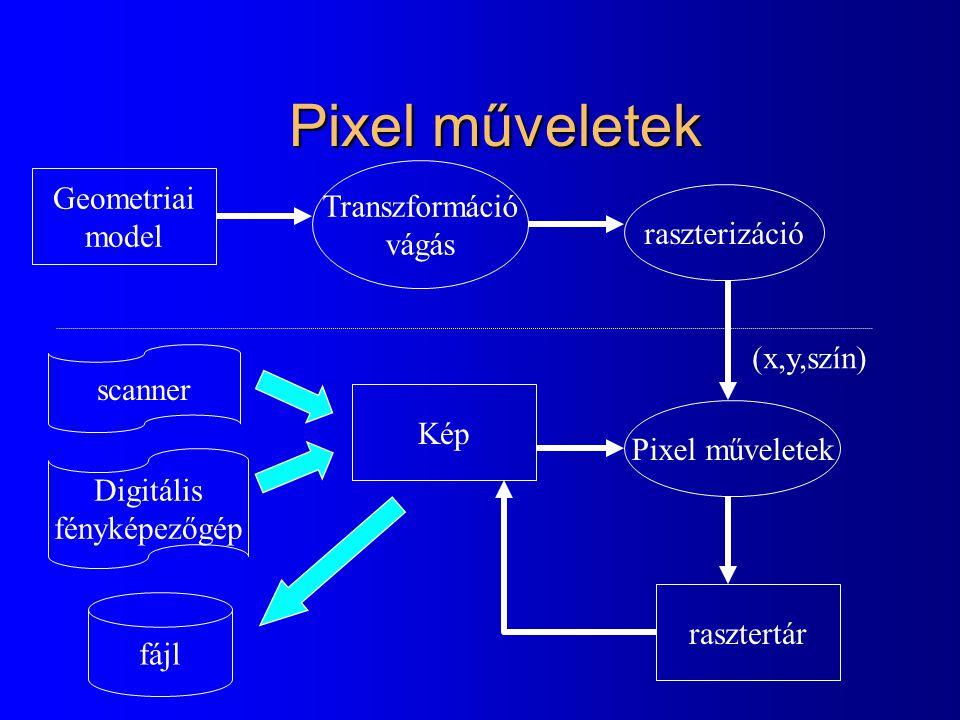 Pixel műveletek Transzformáció vágás raszterizáció Pixel műveletek rasztertár Geometriai model (x,y,szín) Kép scanner Digitális fényképezőgép fájl