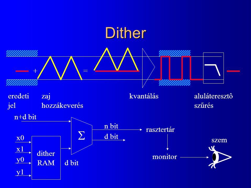 Dither += eredeti jel zaj hozzákeverés kvantálásaluláteresztô szűrés dither RAM x0 x1 y0 y1 n+d bit d bit n bit d bit rasztertár monitor szem 