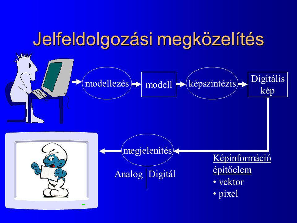 Jelfeldolgozási megközelítés modellezés modell képszintézis Digitális kép megjelenítés Analog Digitál Képinformáció építőelem vektor pixel