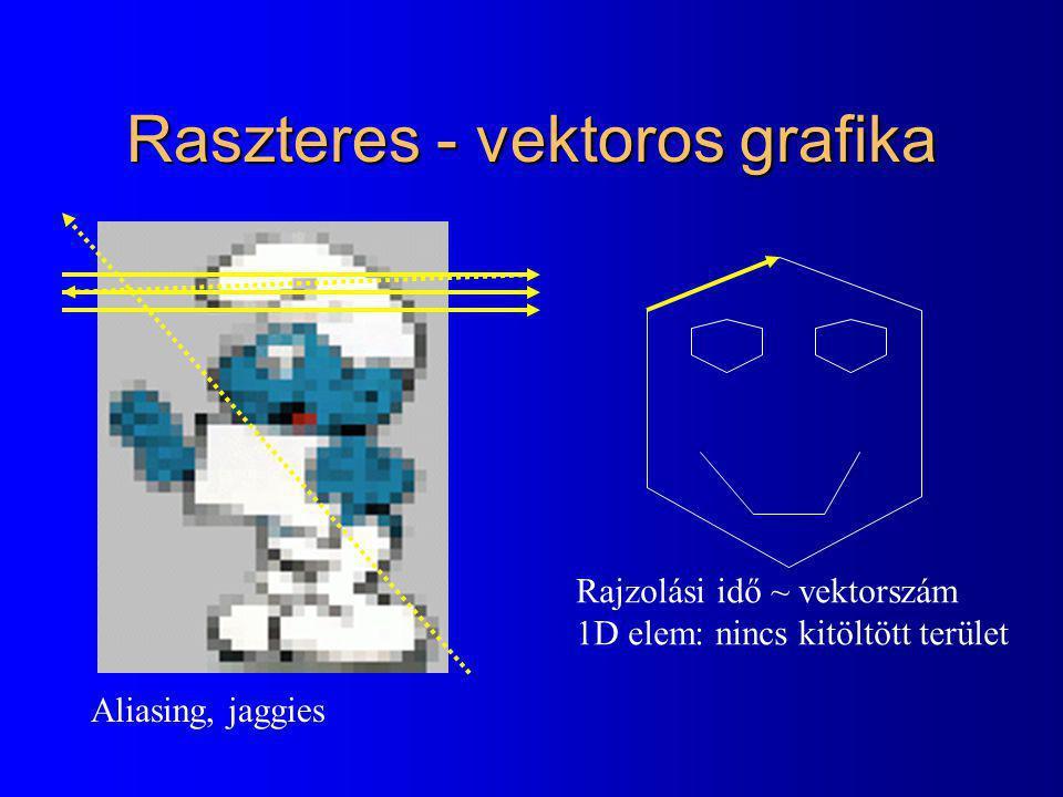 Raszteres - vektoros grafika Rajzolási idő ~ vektorszám 1D elem: nincs kitöltött terület Aliasing, jaggies