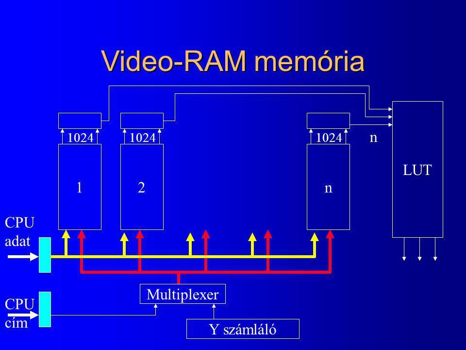 Video-RAM memória 12n 1024 LUT n Multiplexer Y számláló 1024 CPU cím CPU adat