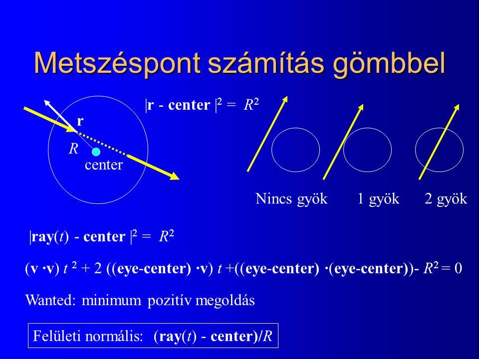 Metszéspont számítás gömbbel |ray(t) - center | 2 = R 2 Felületi normális: (ray(t) - center)/R center R |r - center | 2 = R 2 r (v ·v) t 2 + 2 ((eye-center) ·v) t +((eye-center) ·(eye-center))- R 2 = 0 Wanted: minimum pozitív megoldás Nincs gyök 1 gyök 2 gyök
