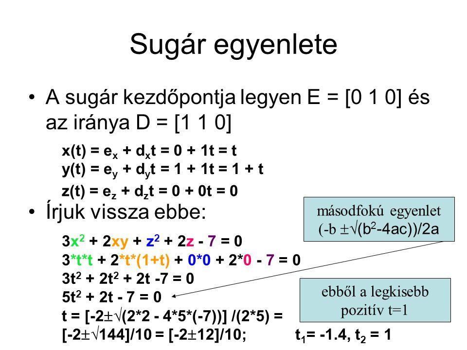 Sugár egyenlete A sugár kezdőpontja legyen E = [0 1 0] és az iránya D = [1 1 0] Írjuk vissza ebbe: x(t) = e x + d x t = 0 + 1t = t y(t) = e y + d y t = 1 + 1t = 1 + t z(t) = e z + d z t = 0 + 0t = 0 3x 2 + 2xy + z 2 + 2z - 7 = 0 3*t*t + 2*t*(1+t) + 0*0 + 2*0 - 7 = 0 3t 2 + 2t 2 + 2t -7 = 0 5t 2 + 2t - 7 = 0 t = [-2  √(2*2 - 4*5*(-7))] /(2*5) = [-2  √144]/10 = [-2  12]/10; t 1 = -1.4, t 2 = 1 másodfokú egyenlet (-b  √(b 2 -4ac))/2a ebből a legkisebb pozitív t=1