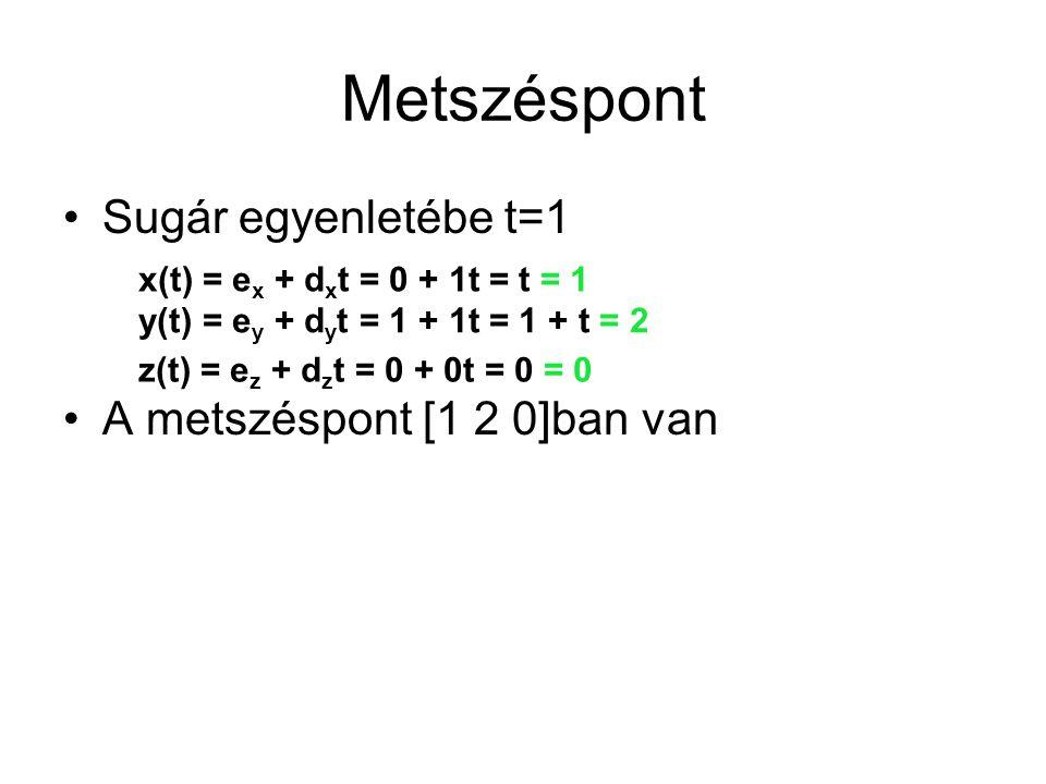 Metszéspont Sugár egyenletébe t=1 A metszéspont [1 2 0]ban van x(t) = e x + d x t = 0 + 1t = t = 1 y(t) = e y + d y t = 1 + 1t = 1 + t = 2 z(t) = e z + d z t = 0 + 0t = 0 = 0