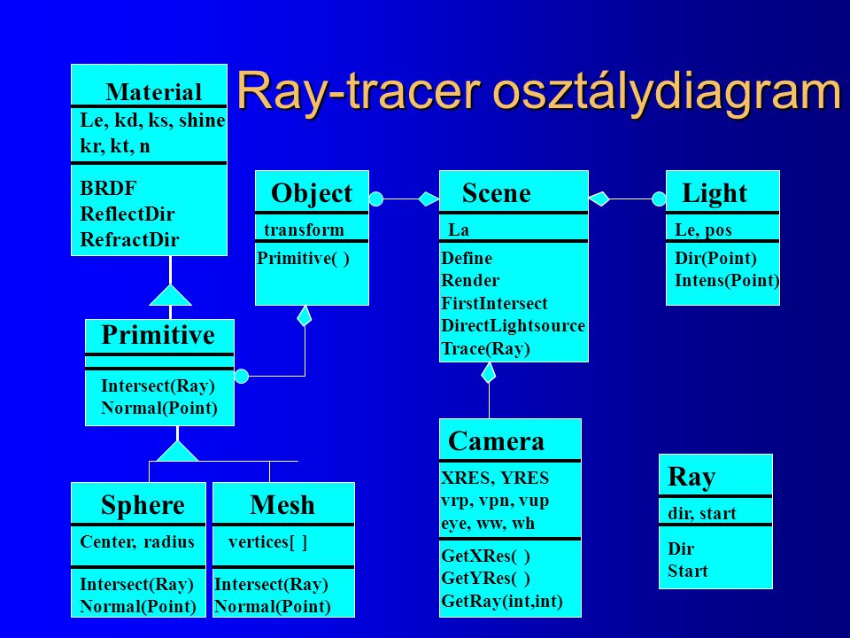 Ray-tracer osztálydiagram SceneObject SphereMesh Primitive( ) Intersect(Ray) Normal(Point) Intersect(Ray) Normal(Point) Define Render FirstIntersect D