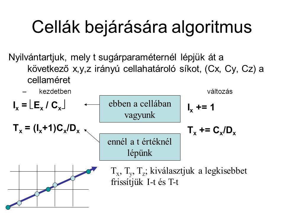 Cellák bejárására algoritmus Nyilvántartjuk, mely t sugárparaméternél lépjük át a következő x,y,z irányú cellahatároló síkot, (Cx, Cy, Cz) a cellaméret –kezdetbenváltozás I x =  E x / C x  T x = (I x +1)C x /D x ebben a cellában vagyunk ennél a t értéknél lépünk I x += 1 T x += C x /D x T x, T y, T z ; kiválasztjuk a legkisebbet frissítjük I-t és T-t