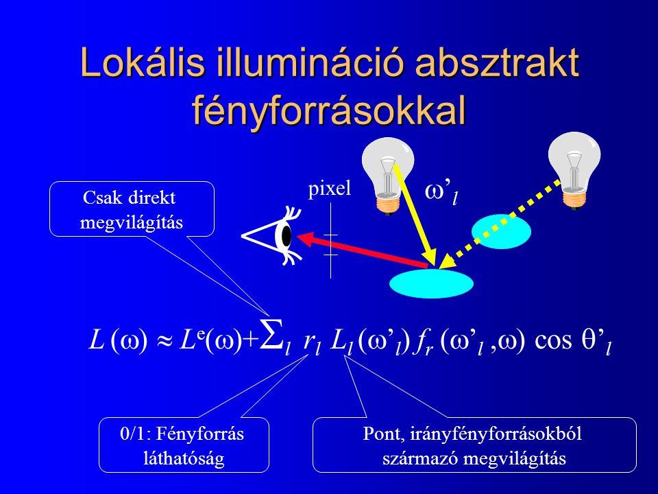 Lokális illumináció absztrakt fényforrásokkal pixel L (  )  L e (  )+  l  r l  L l (  ' l ) f r (  ' l,  ) cos  ' l Pont, irányfényforrásokból származó megvilágítás Csak direkt megvilágítás 0/1: Fényforrás láthatóság 'l'l