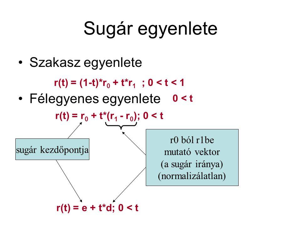Sugár egyenlete Szakasz egyenlete Félegyenes egyenlete r(t) = (1-t)*r 0 + t*r 1 ; 0 < t < 1 0 < t r(t) = r 0 + t*(r 1 - r 0 ); 0 < t r0 ból r1be mutató vektor (a sugár iránya) (normalizálatlan) sugár kezdőpontja r(t) = e + t*d; 0 < t