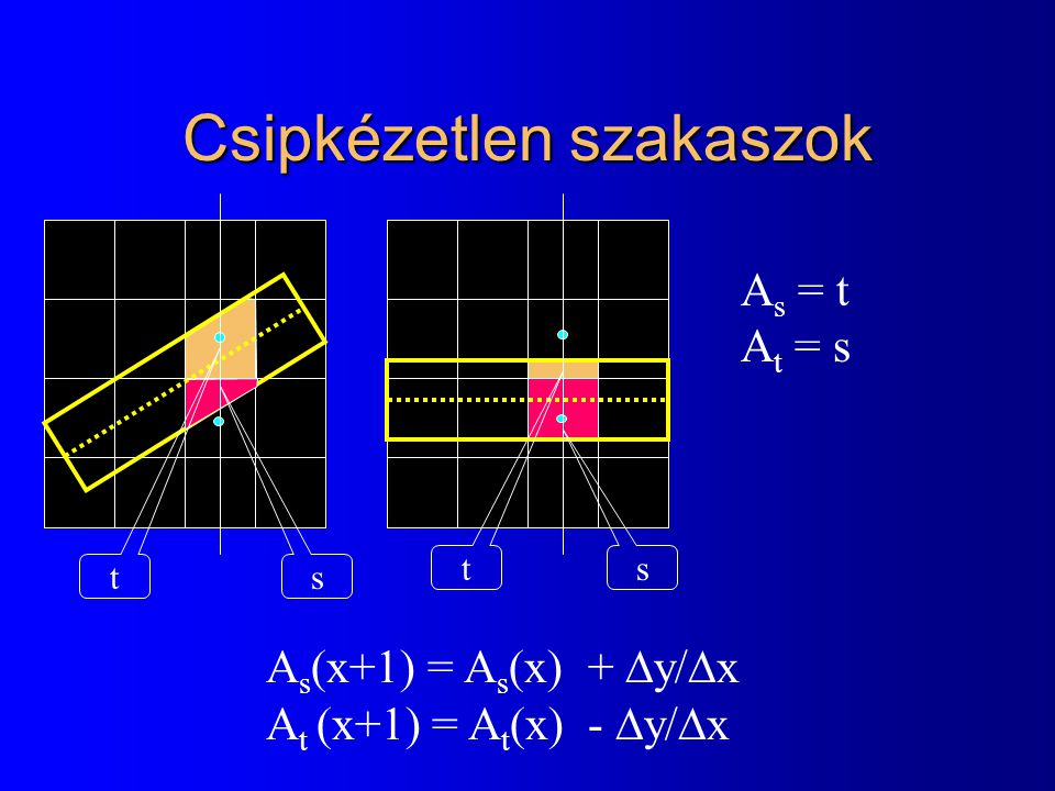 Csipkézetlen szakaszok s t s t A s = t A t = s A s (x+1) = A s (x) +  y/  x A t (x+1) = A t (x) -  y/  x