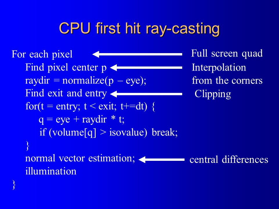 CPU first hit ray-casting For each pixel Find pixel center p raydir = normalize(p – eye); Find exit and entry for(t = entry; t < exit; t+=dt) { q = ey