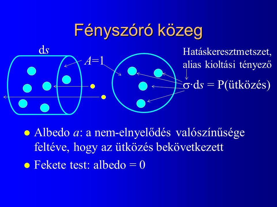 Sugársűrűség változása dsds L(s)L(s) s L(s+ds) L(s+ds)= L(s) – L(s)·  (s)·ds + L e (s)·ds +  (s)·a(s)·ds·  f(  ',  )L i (  ')d  ' // Kiszóródás+abszorbció // Emisszió // Beszóródás dL(s)/ds = –L(s)·  (s) +L e (s)+L inscatter (s) Megoldás fényelnyelő közegre (emisszió és beszóródás nincs): L(s)= L(0)·exp(–  s  (s)ds)