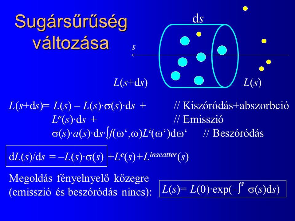 Sugársűrűség változása dsds L(s)L(s) s L(s+ds) L(s+ds)= L(s) – L(s)·  (s)·ds + L e (s)·ds +  (s)·a(s)·ds·  f(  ',  )L i (  ')d 