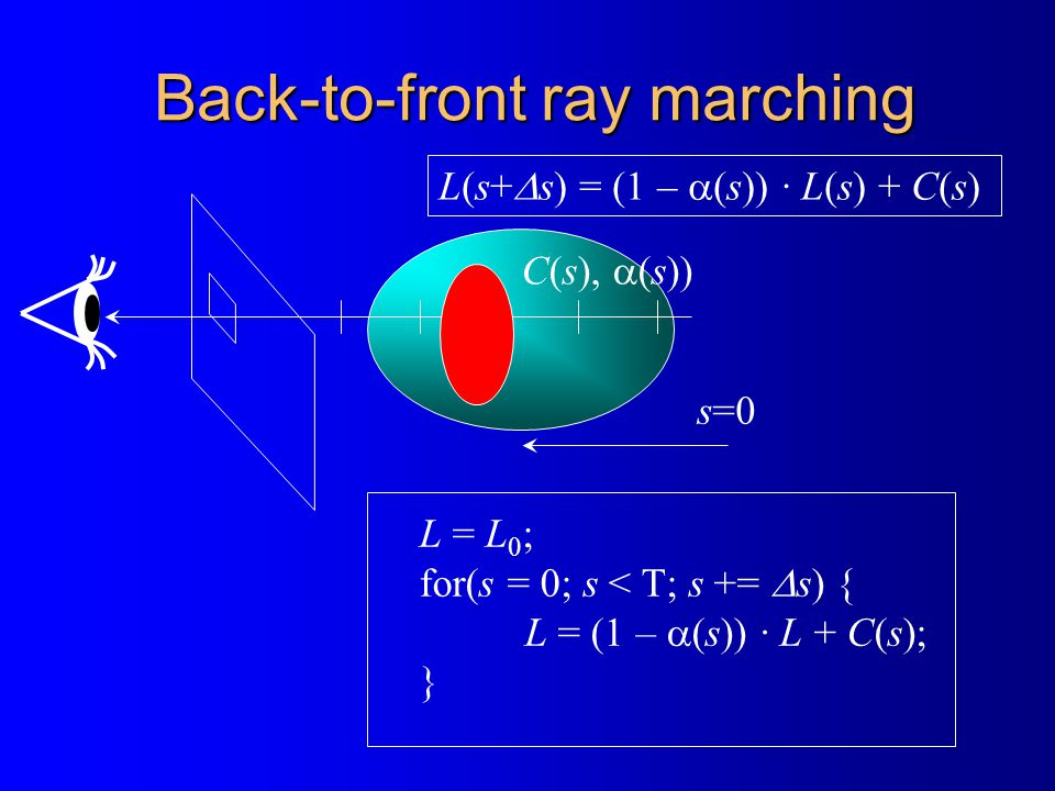 Back-to-front ray marching L = L 0 ; for(s = 0; s < T; s +=  s) { L = (1 –  (s)) · L + C(s); } C(s),  (s)) s=0 L(s+  s) = (1 –  (s)) · L(s) + C(s