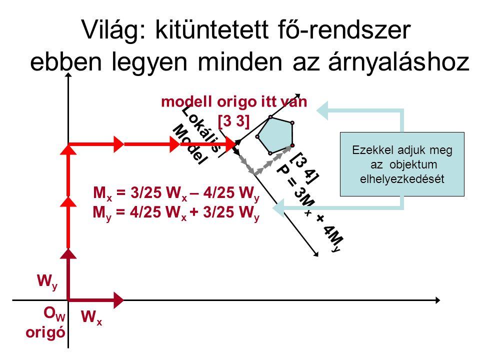 Világkoordináták kiszámolása WxWx WyWy Lokális Model [3 4] P = 3M x + 4M y O M [3,3] M x = 3/25 W x – 4/25 W y M y = 4/25 W x + 3/25 W y P = 4W x + 3W y [4 3] O W origó P = O M + 3M x + 4M y P = 3 W x + 3 W y + 3 (3/25 W x – 4/25 W y )+ 4 (4/25 W y + 3/25 W y ) = 3 W x + 3 W y + (9 + 16)/25 W x + (12-12) W y = 4W x + 3W y