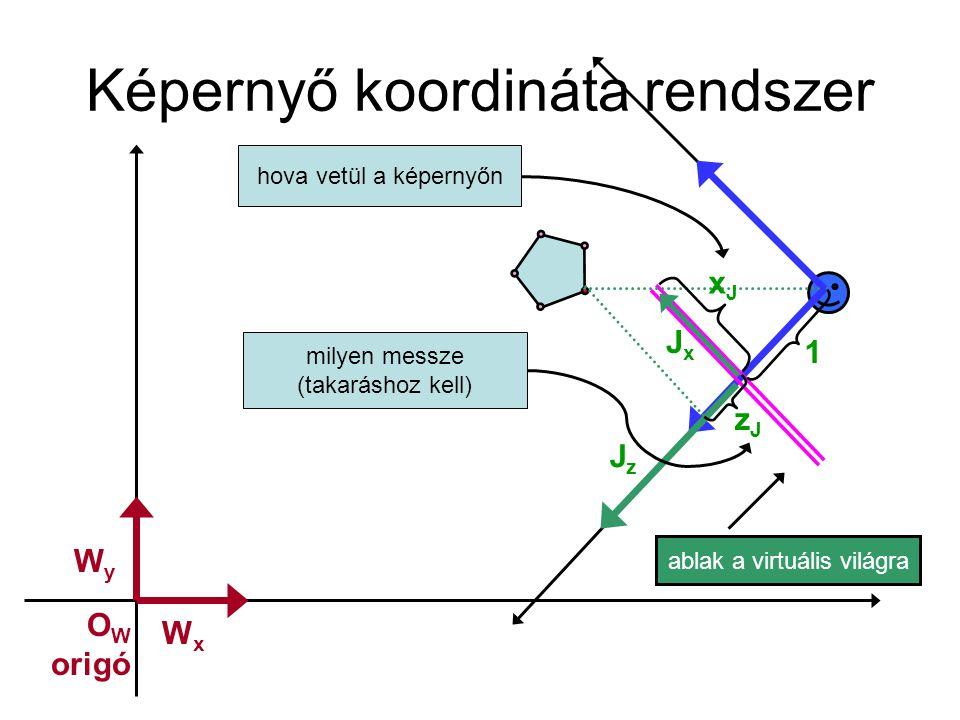 Képernyőkoordináta számítása ablak a virtuális világra JzJz x C = x J * z C x J = x C / z C xCxC zCzC 1 hasonló háromszögek JxJx xJxJ zJzJ
