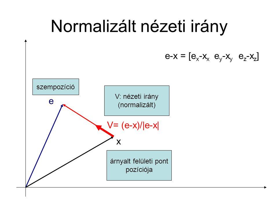 Két vektor skalárszorzata (dot product) a b a·b = a x b x + a y b y + a z b z skalár (egy szám) a·b = |a||b| cos  