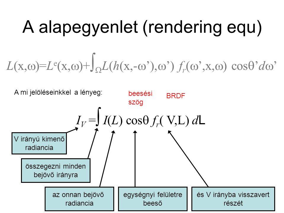 Irány és pontfényforrás esetén Csak egy irányból jön be fény, nem kell integrálni I V = I(L) cos  f r ( V,L) ezek mind adottak vagy számíthatóak I V = I in (N · L) BRDF diffúz (BRDF = k d ) I V = I in (N · L) k d ideális (ha R=V, BRDF = k r / cos  ) I V = I in k r Phong (BRDF = k s cos n  / cos  ) I V = I in (R ·V ) n k s
