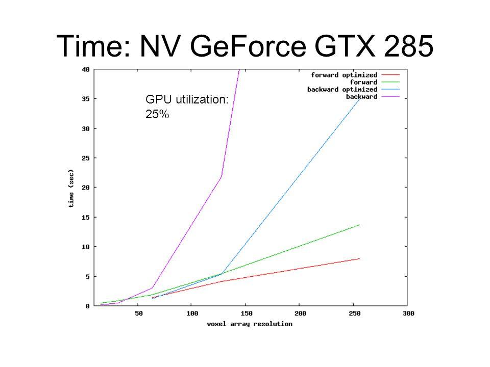 Time: NV GeForce GTX 285 GPU utilization: 25%