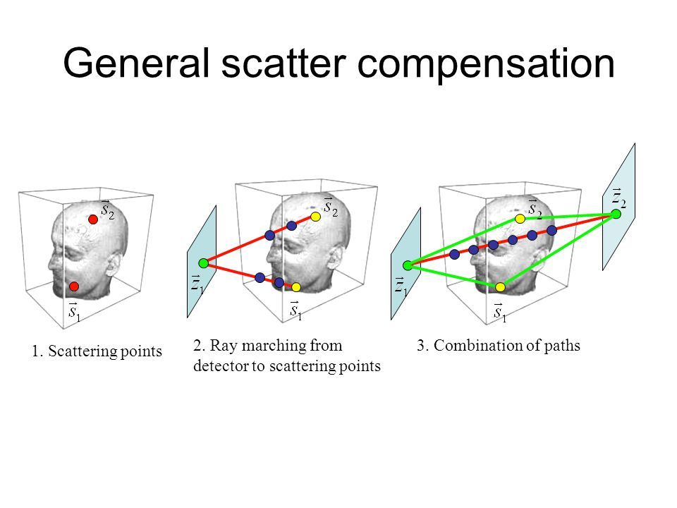 General scatter compensation 1. Scattering points 2. Ray marching from detector to scattering points 3. Combination of paths