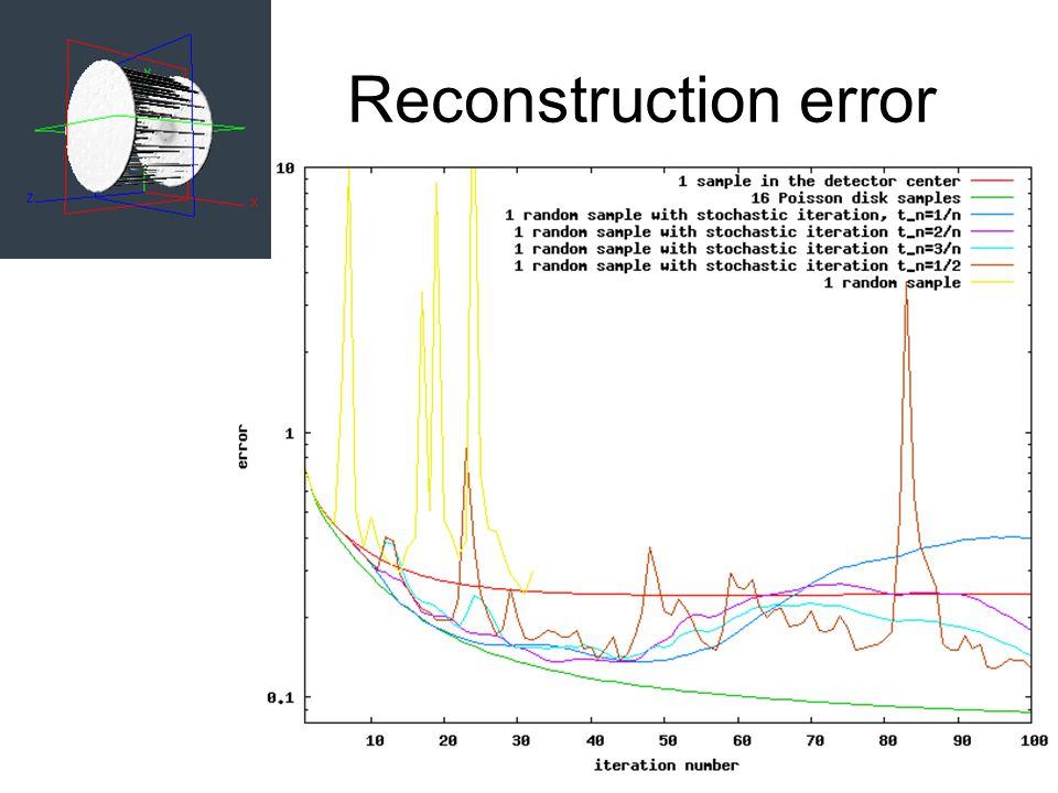 Reconstruction error