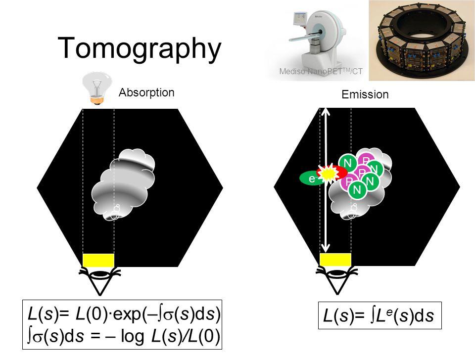 Tomography L(s)= L(0)·exp(–  (s)ds)  (s)ds = – log L(s)/L(0) L(s)=  L e (s)ds Absorption Emission P N P N P N N e-e- e+e+ Mediso NanoPET TM /CT