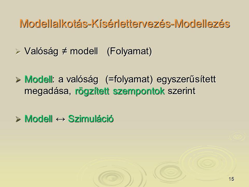 15 Modellalkotás-Kísérlettervezés-Modellezés  Valóság ≠ modell (Folyamat)  Modell: a valóság (=folyamat) egyszerűsített megadása, rögzített szempontok szerint  Modell ↔ Szimuláció
