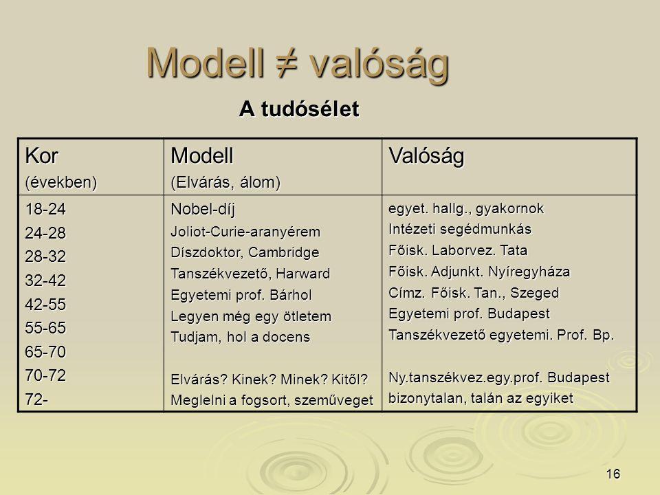 16 Modell ≠ valóság A tudósélet Kor(években)Modell (Elvárás, álom) Valóság 18-2424-2828-3232-4242-5555-6565-7070-7272-Nobel-díjJoliot-Curie-aranyérem Díszdoktor, Cambridge Tanszékvezető, Harward Egyetemi prof.