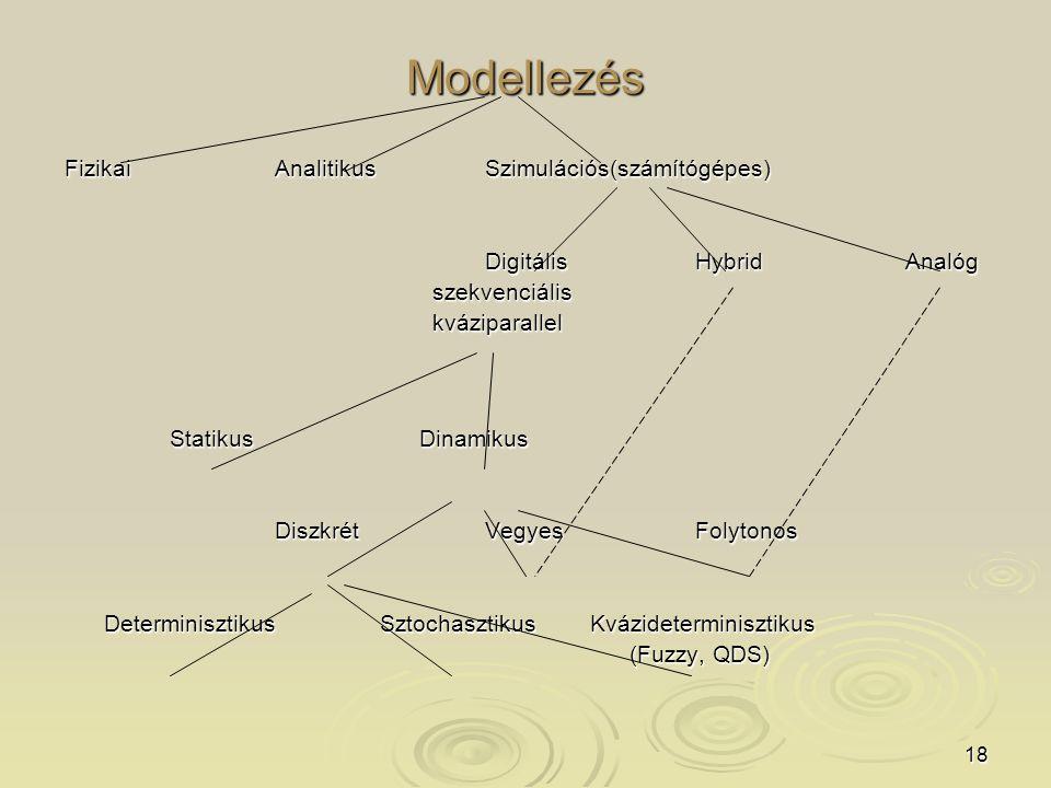18 Modellezés FizikaiAnalitikusSzimulációs(számítógépes) DigitálisHybridAnalóg szekvenciális szekvenciális kváziparallel kváziparallel Statikus Dinamikus DiszkrétVegyesFolytonos DeterminisztikusSztochasztikusKvázideterminisztikus (Fuzzy, QDS) (Fuzzy, QDS)