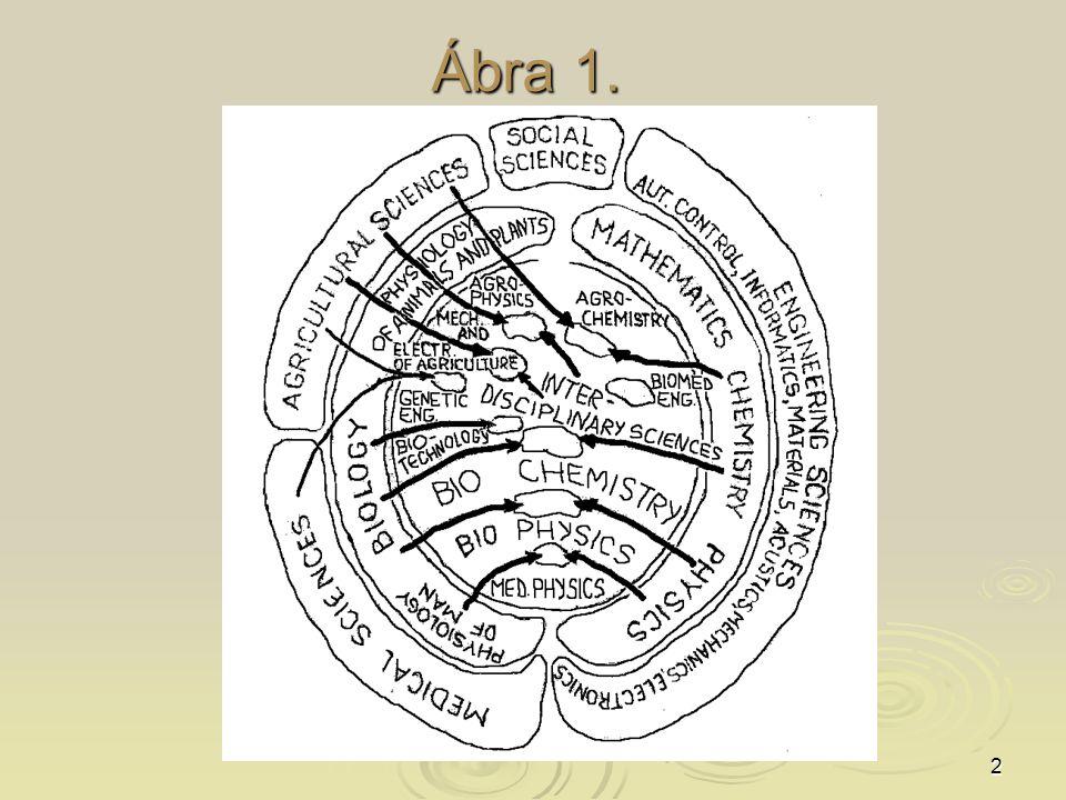 2 Ábra 1.