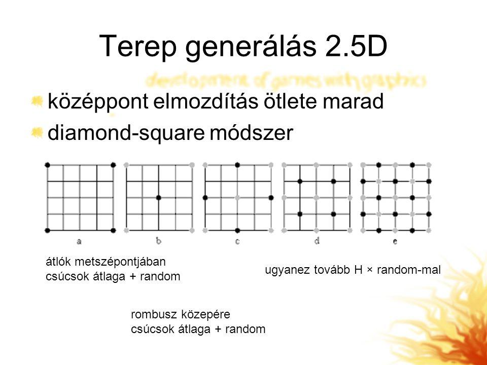 Terep generálás 2.5D középpont elmozdítás ötlete marad diamond-square módszer átlók metszépontjában csúcsok átlaga + random rombusz közepére csúcsok átlaga + random ugyanez tovább H × random-mal
