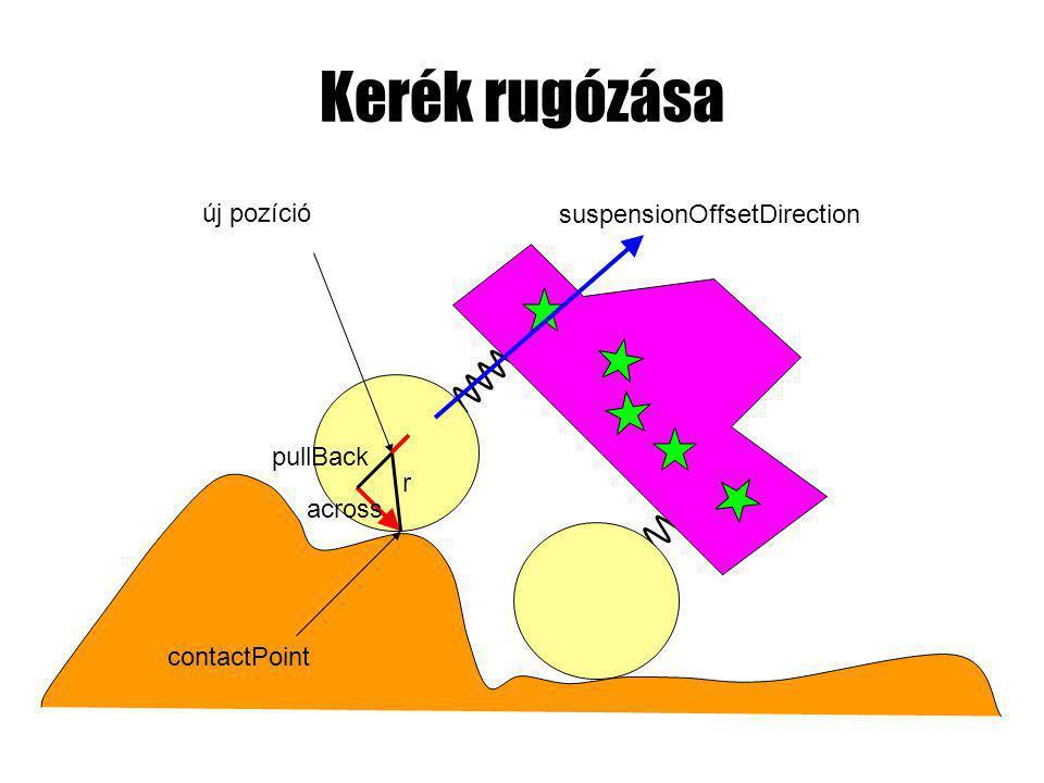 Kerék rugózása suspensionOffsetDirection contactPoint r across új pozíció pullBack