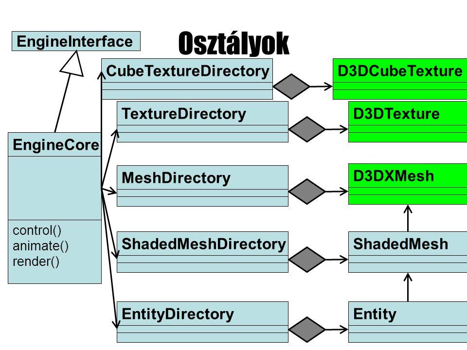 Osztályok EngineCore control() animate() render() EntityDirectoryMeshDirectoryEntityD3DXMeshTextureDirectoryD3DTextureShadedMeshDirectoryShadedMesh EngineInterface CubeTextureDirectoryD3DCubeTexture