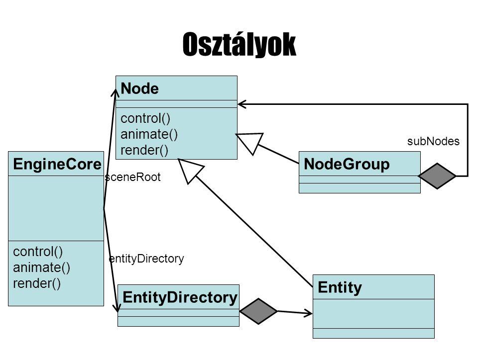 Osztályok EngineCore control() animate() render() EntityDirectoryEntityNodeGroupNode control() animate() render() entityDirectory sceneRoot subNodes