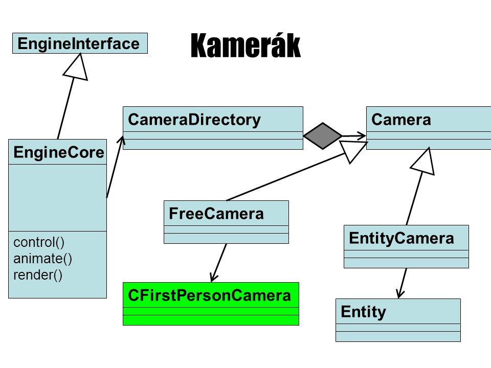 Kamerák EngineCore control() animate() render() CameraDirectoryCamera EngineInterface FreeCameraEntityCameraCFirstPersonCameraEntity