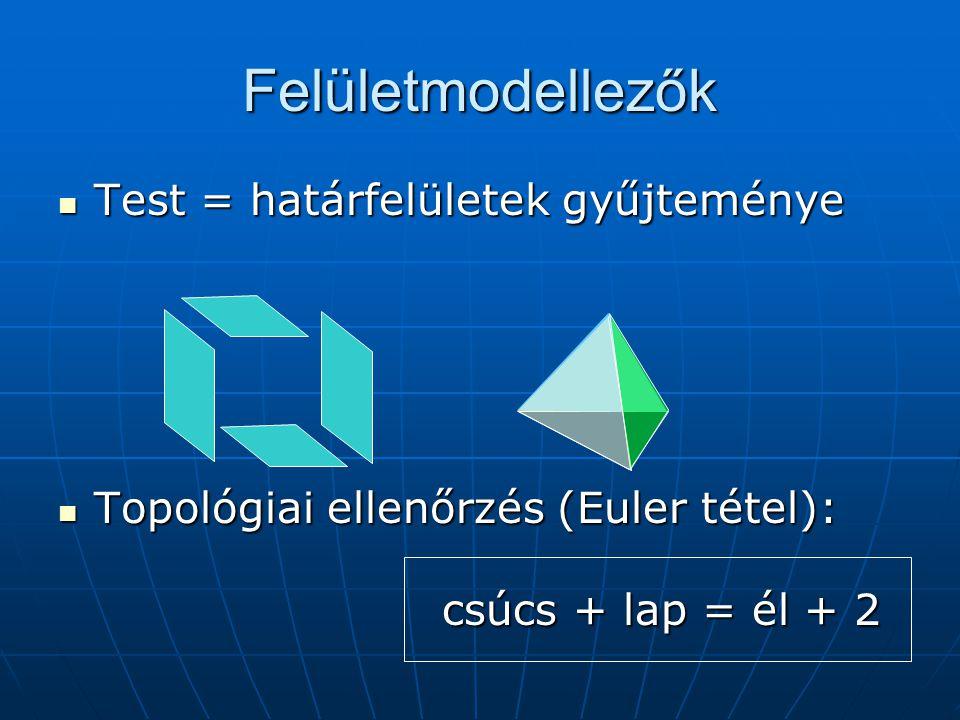 Felületmodellezők Test = határfelületek gyűjteménye Test = határfelületek gyűjteménye Topológiai ellenőrzés (Euler tétel): csúcs + lap = él + 2 Topológiai ellenőrzés (Euler tétel): csúcs + lap = él + 2