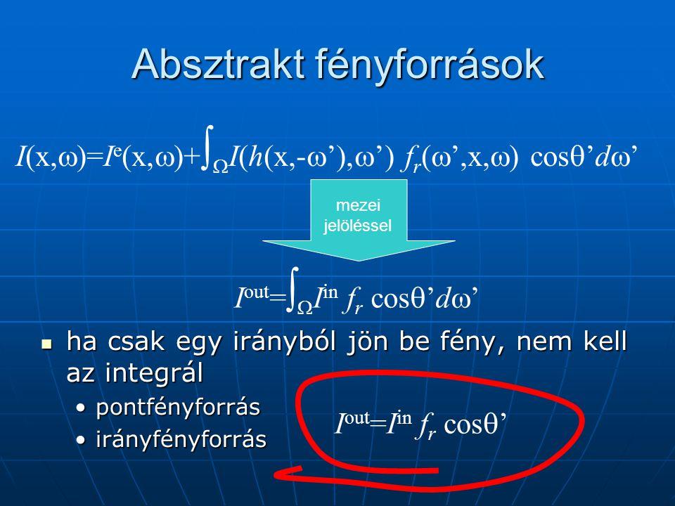 Absztrakt fényforrások ha csak egy irányból jön be fény, nem kell az integrál ha csak egy irányból jön be fény, nem kell az integrál pontfényforrás irányfényforrás I(x,  )=I e (x,  )+   I(h(x,-  ' ,  ') f r (  ',x,  ) cos  'd  ' I out =   I in f r cos  'd  ' mezei jelöléssel I out =I in f r cos  '