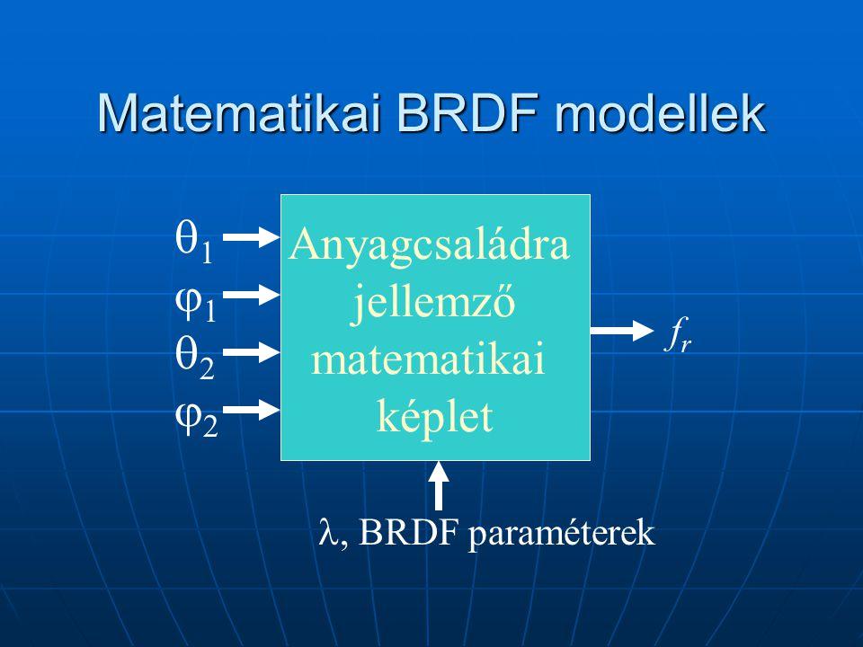 Matematikai BRDF modellek 11221122 Anyagcsaládra jellemző matematikai képlet frfr  BRDF paraméterek