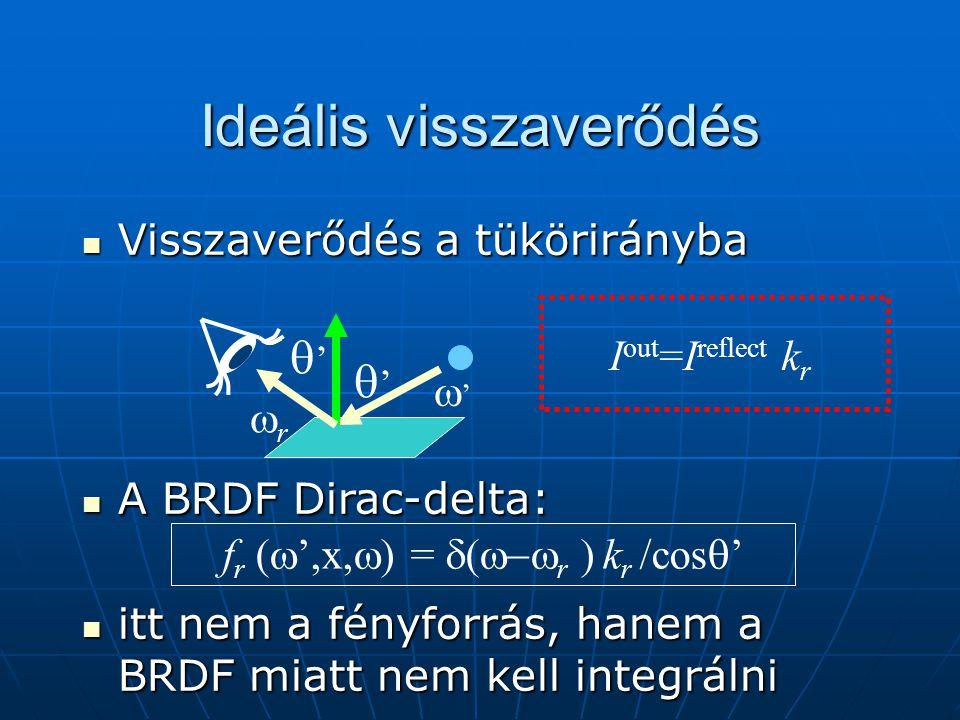 Ideális visszaverődés Visszaverődés a tükörirányba Visszaverődés a tükörirányba A BRDF Dirac-delta: A BRDF Dirac-delta: itt nem a fényforrás, hanem a