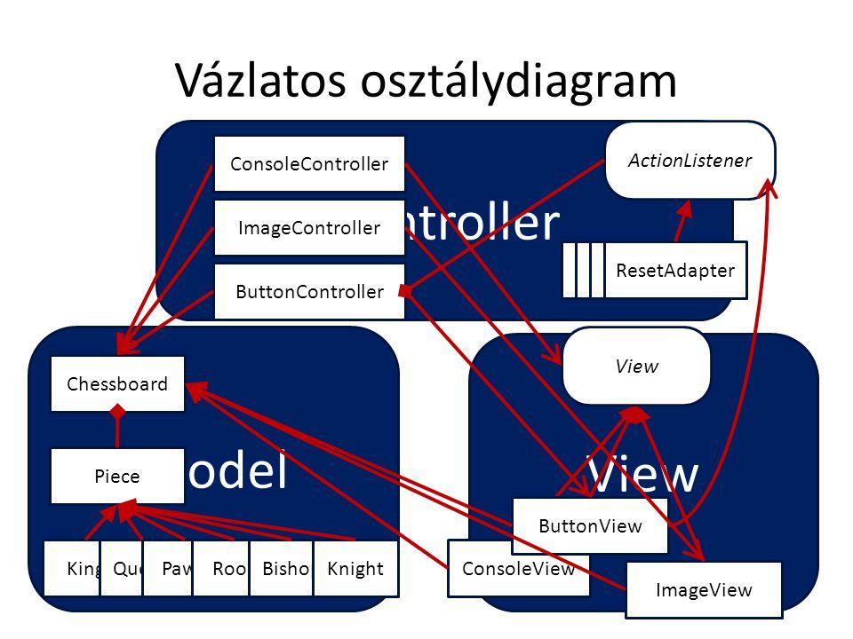 Vázlatos osztálydiagram Controller Model View Chessboard Piece KingQueenPawnRookBishopKnight ConsoleView ButtonView ImageView View ConsoleControllerBu