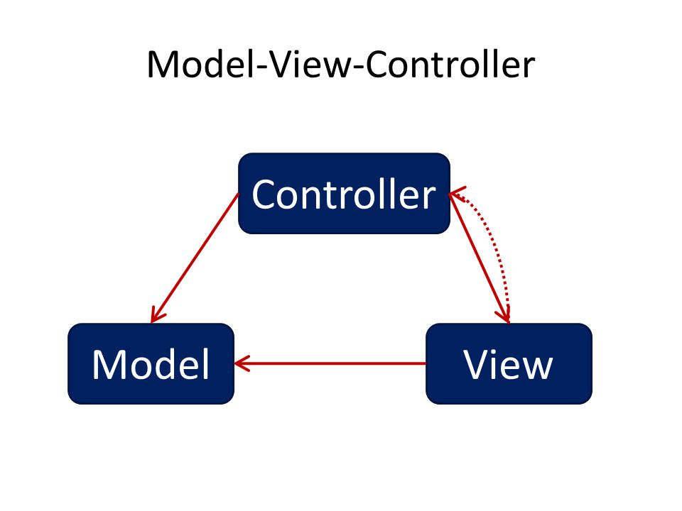 Model-View-Controller Controller ModelView