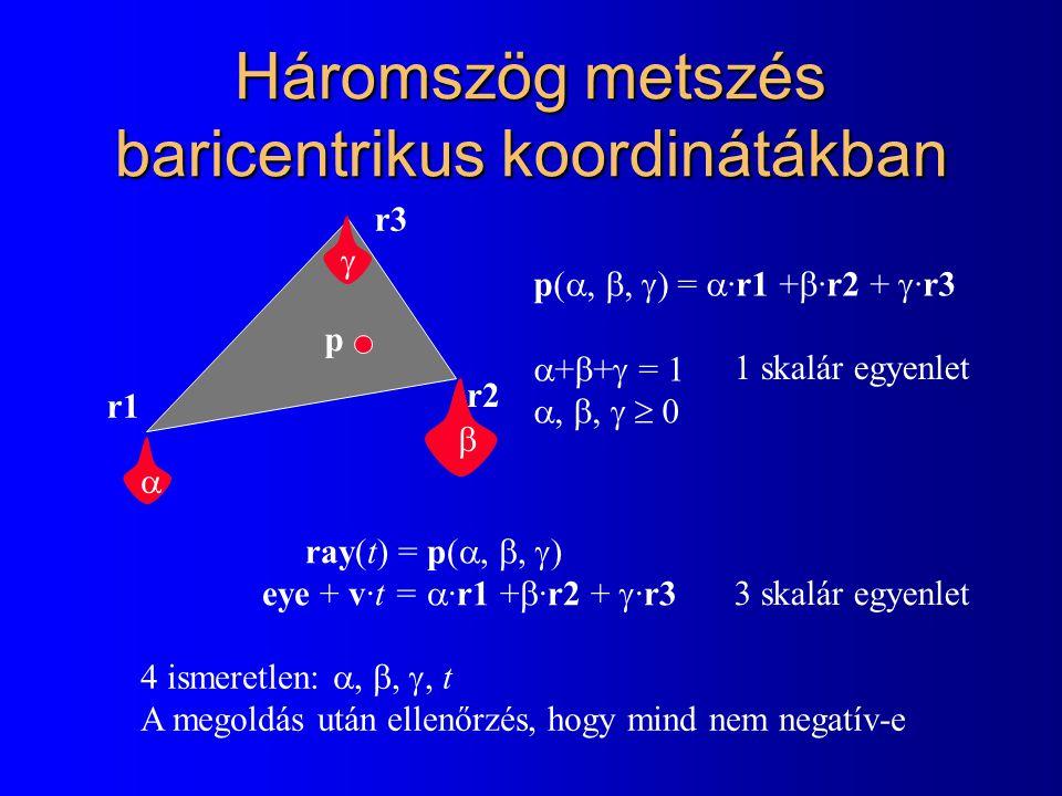 Háromszög metszés baricentrikus koordinátákban r1 r2 p r3 p( , ,  ) =  ·r1 +  ·r2 +  ·r3  +  +  = 1 , ,   0    ray(t) = p( , ,  ) eye + v·t =  ·r1 +  ·r2 +  ·r3 3 skalár egyenlet 1 skalár egyenlet 4 ismeretlen: , , , t A megoldás után ellenőrzés, hogy mind nem negatív-e