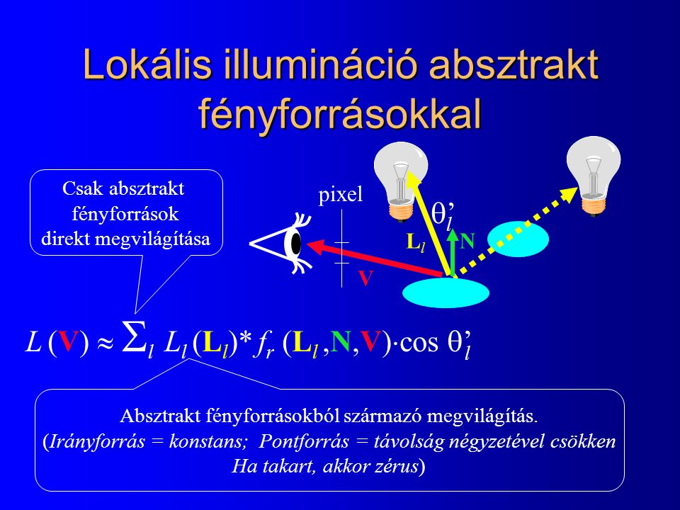 Lokális illumináció absztrakt fényforrásokkal pixel L (V)   l  L l (L l )* f r (L l,N,V)  cos  ' Csak absztrakt fényforrások direkt megvilágítása LlLl V N '' l l Absztrakt fényforrásokból származó megvilágítás.