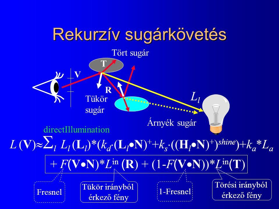 Rekurzív sugárkövetés LlLl Árnyék sugár Tükör sugár Tört sugár L (V)   l  L l (L l )*(k d  (L l  N) + +k s  ((H l  N) + ) shine )+k a *L a + F ( V  N)*L in ( R) + (1-F ( V  N))*L in ( T) Tükör irányból érkező fény Törési irányból érkező fény R T Fresnel 1-Fresnel V directIllumination