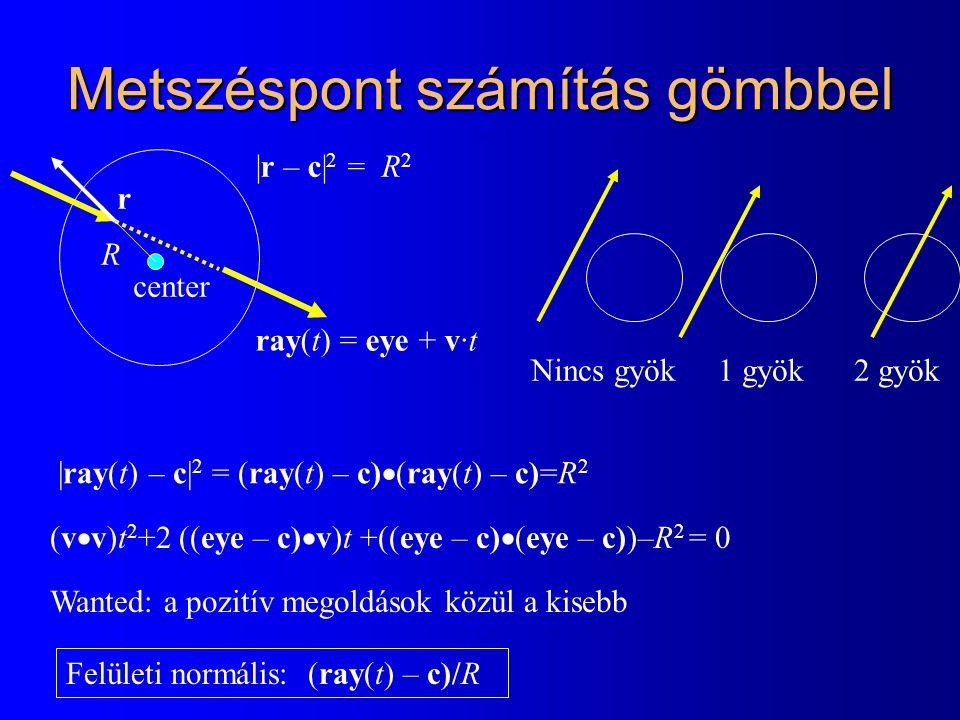 Metszéspont számítás gömbbel |ray(t) – c| 2 = (ray(t) – c)  (ray(t) – c)=R 2 Felületi normális: (ray(t) – c)/R center R |r – c| 2 = R 2 r (v  v)t 2 +2 ((eye – c)  v)t +((eye – c)  (eye – c))–R 2 = 0 Wanted: a pozitív megoldások közül a kisebb Nincs gyök 1 gyök 2 gyök ray(t) = eye + v·t