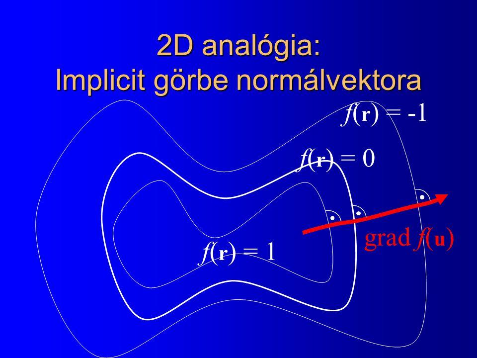 Konkrét példa: gömb normálvektora |r - c| 2 = R 2 f(x,y,z) = (x-c x ) 2 + (y-c y ) 2 + (z-c z ) 2 - R 2 = 0 |r - c| 2 - R 2 = 0 f(r) = 0 fxfx = 2(x - c x ) + 0 + 0 - 0 fxfx = 2(x - c x ) fyfy = 2(y - c y ) fzfz = 2(z - c z ) grad f(x,y,z) = 2 (x-c x, y-c y, z-c z ) c r