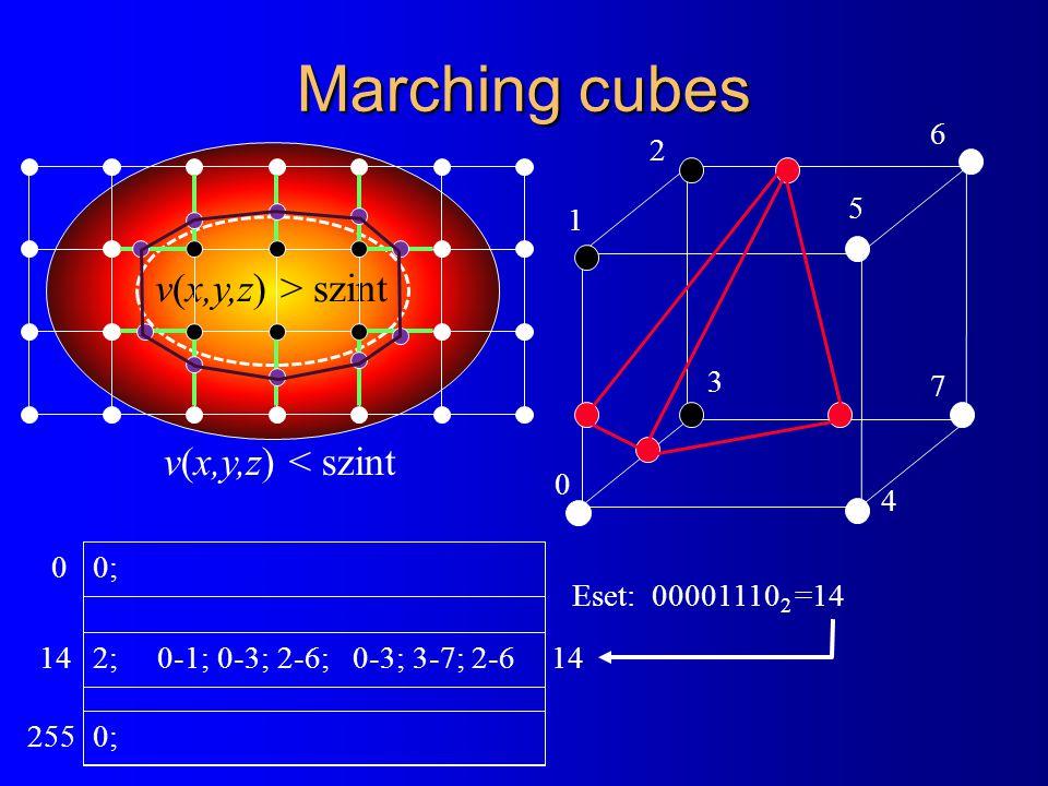 Marching cubes v(x,y,z) < szint v(x,y,z) > szint 0 1 4 2 3 5 6 7 Eset: 00001110 2 =14 2; 0-1; 0-3; 2-6; 0-3; 3-7; 2-6 14 0; 14 0 255 0;