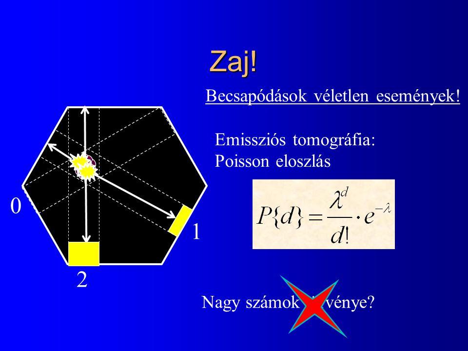 Zaj! 2 0 1 Becsapódások véletlen események! Emissziós tomográfia: Poisson eloszlás Nagy számok törvénye?